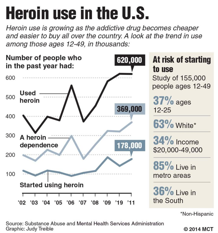 an analysis of heroin as a highly addictive illegal drug The drug is a narcotic in schedule i of the controlled substances act 1970 of the united states as drug number 9055 it is therefore subject to annual aggregate manufacturing quotas in the united states, and in 2014 the quota for desomorphine was 5 grams.
